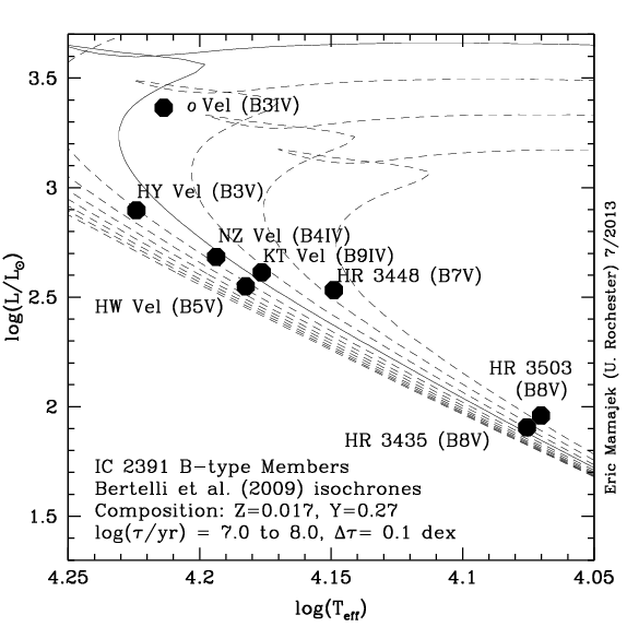 Eric mamajek online material at university of rochester ic 2391 cluster hr diagram for b type cluster members and data consistent with age 50 myr ccuart Images