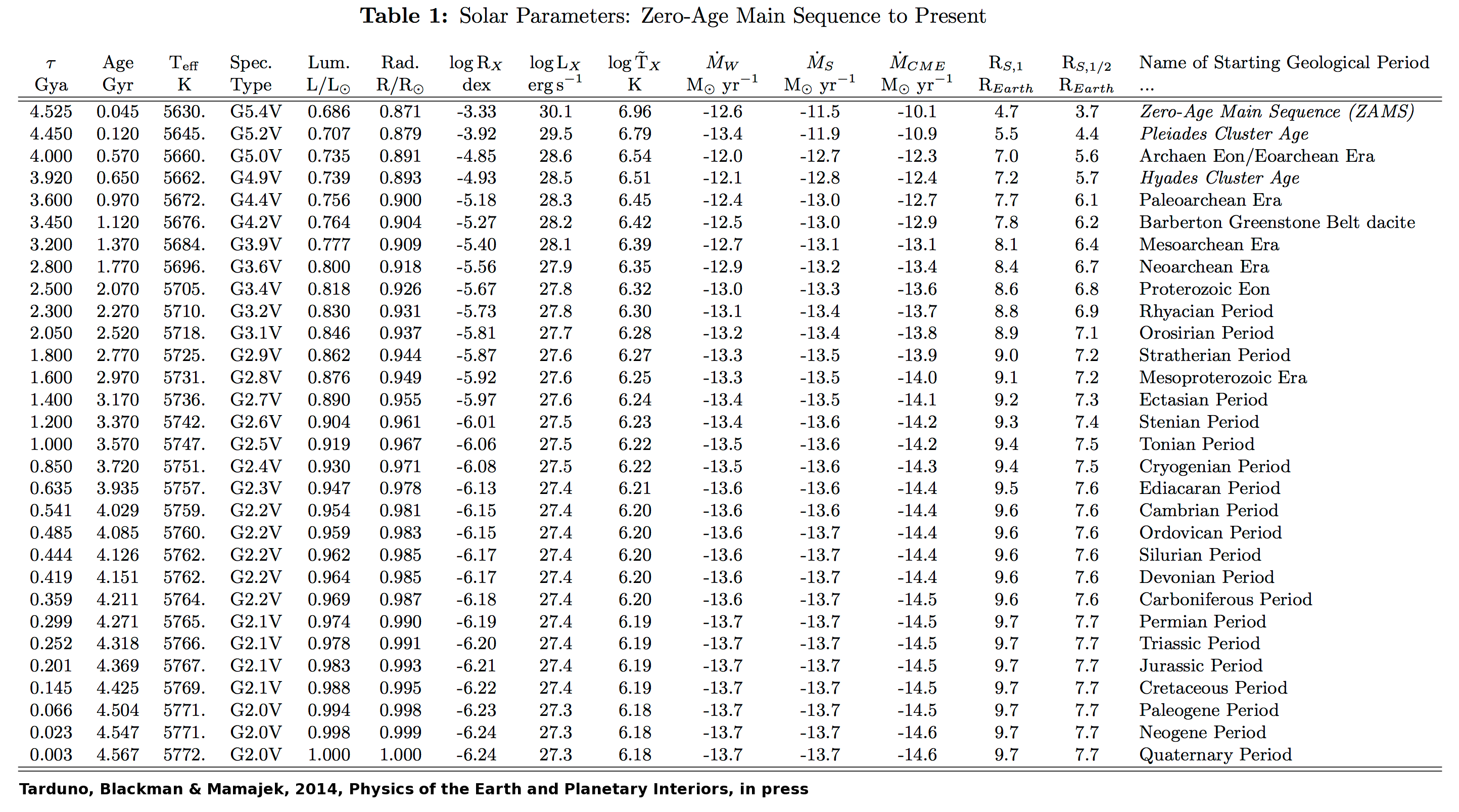 masses and distances of planets table - photo #9