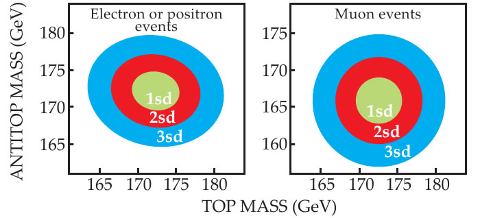 Top vs antitop mass in electrons and muons